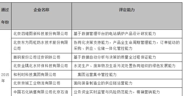 【北京】2015-2017年北京市已通过两化融合企业